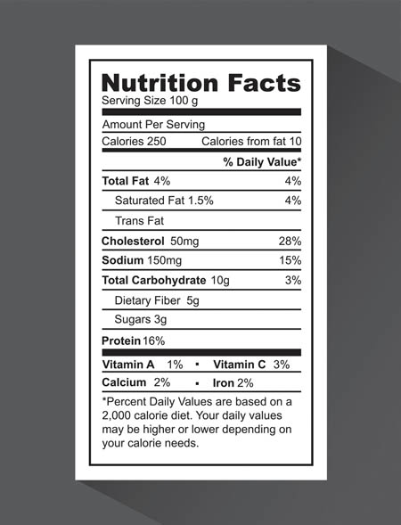 Nutrition Labels, Explained | Part 3 | Can you trust them?